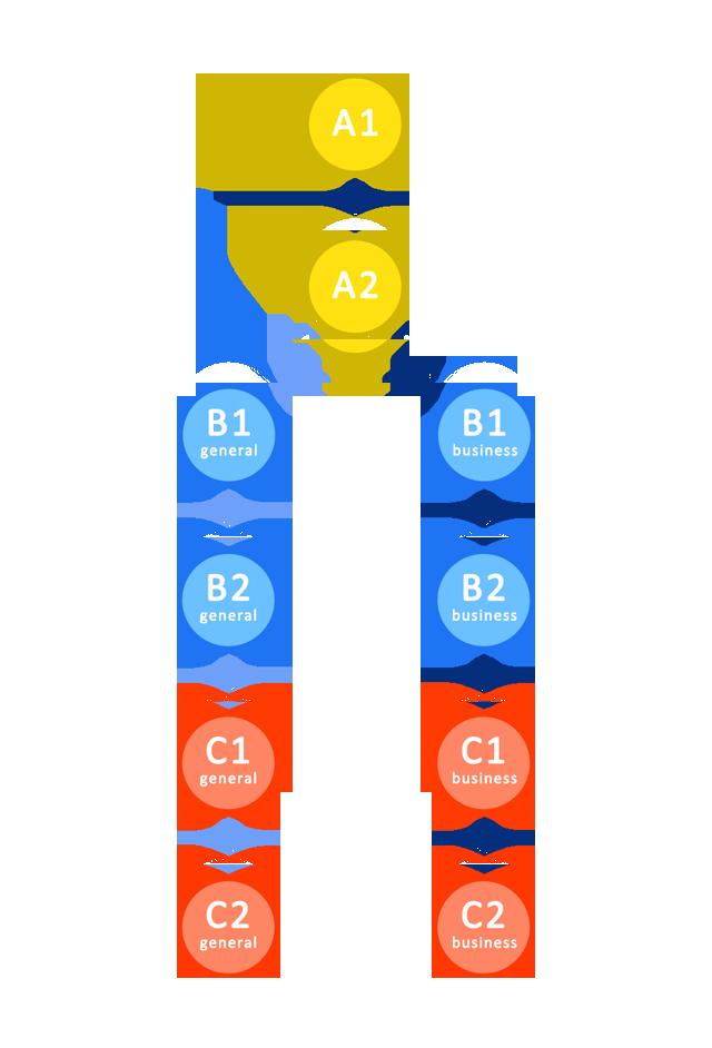 niveles de idiomas empresas
